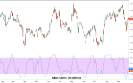 Image result for Stochastic Oscillator""